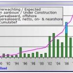 Windmolenbouw in 2009 op dieptepunt