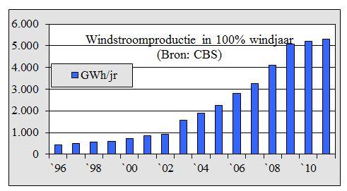 windstroomproductie