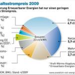 15% duurzame stroom voor drie tientjes
