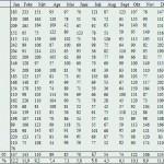 Windexen per maand volgens CBS