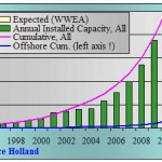 Capaciteit wereldwijd per 31-12-09