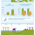 Nederlands consortium bouwt tweede offshore windpark Borssele nog goedkoper