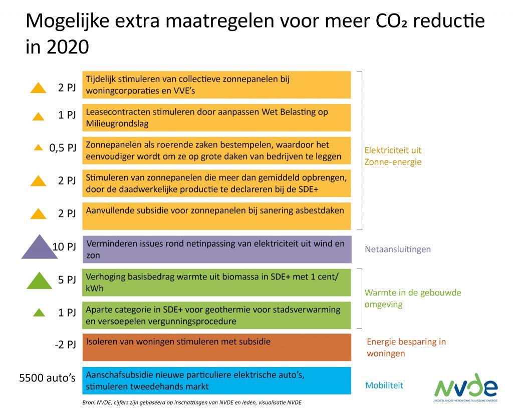 NVDE ziet mogelijkheden minder CO2 in 2020