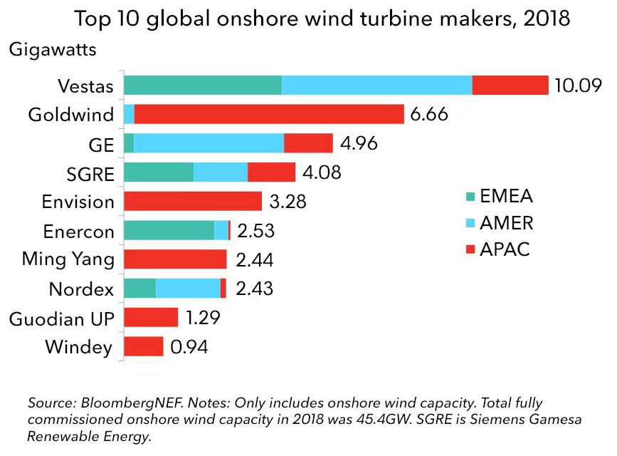 Wind-turbine-market-shares-2018