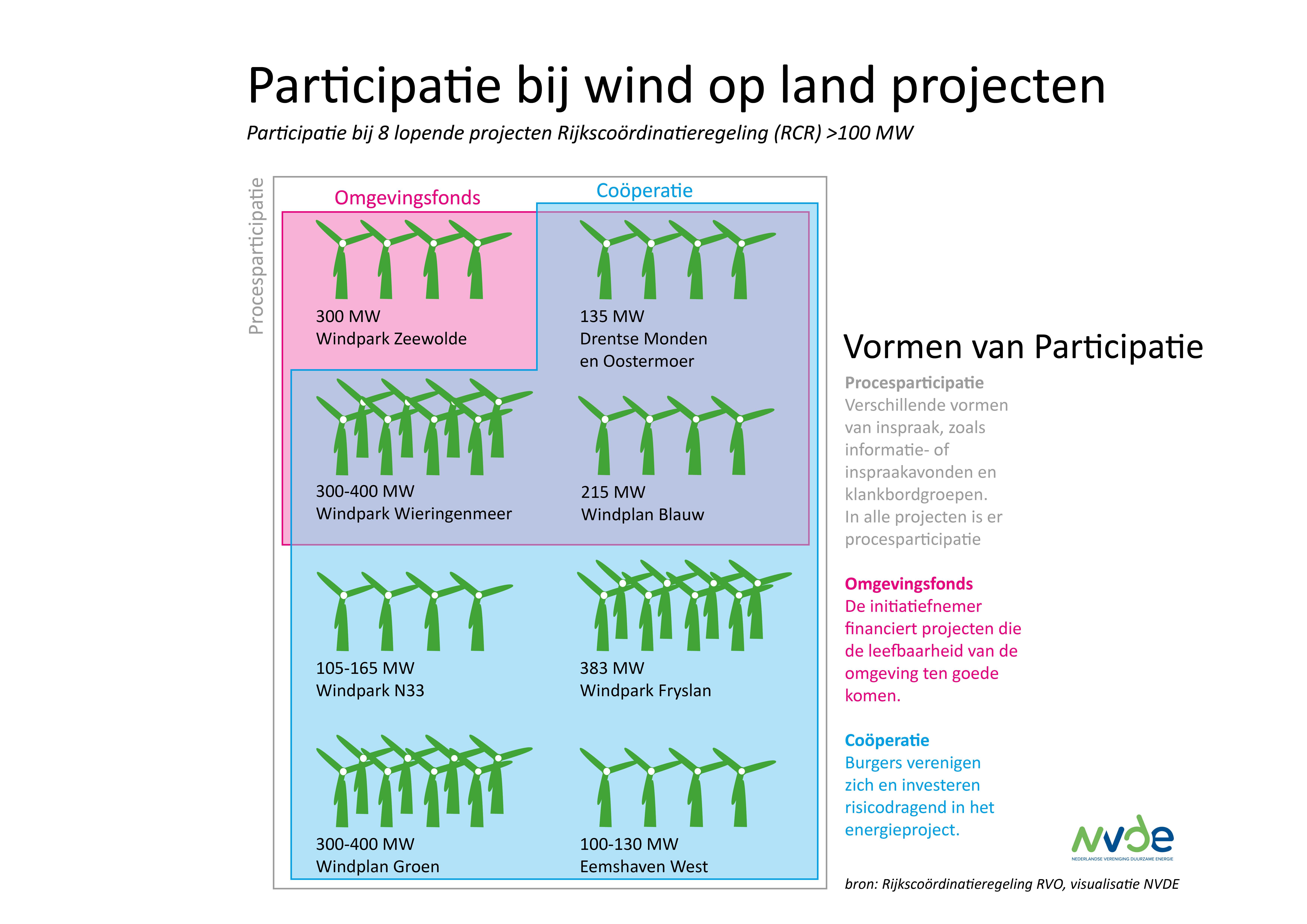 Participatie-WOL2