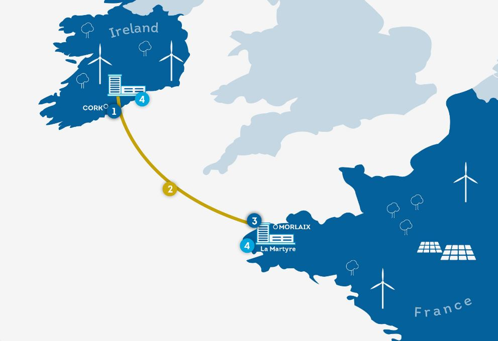 Koppeling elektriciteitsnetten tussen Ierland en Frankrijk gepland