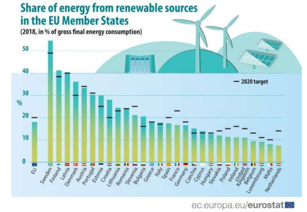 Nederland hekkensluiter in EU in aandeel hernieuwbare energie in energiegebruik 2018