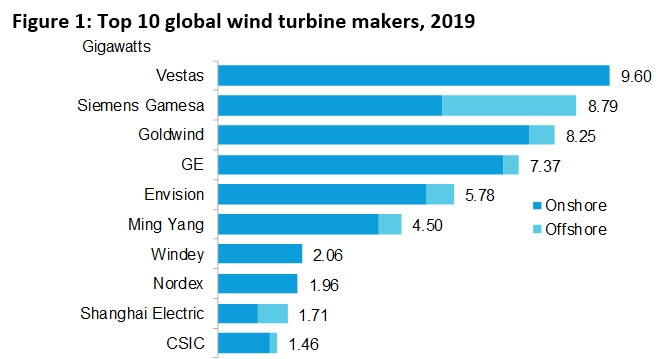 BNEF-Figure-1-Top-10-Global-Wind-Turbine-Makers-2019_WP2