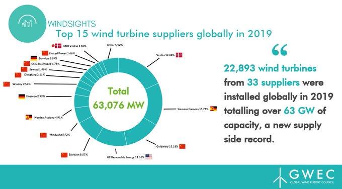 GWEC: Vestas leverde in 2019 de meeste windturbines