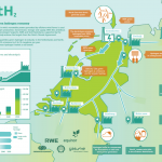 RWE & Equinor doen mee met groene waterstofproject NortH2