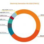 België: hernieuwbare productie stijgt met 31% in 2020