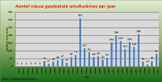 Aantal nieuw geplaatste windturbines per jaar
