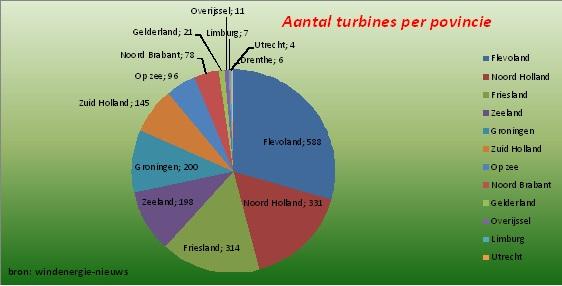 Aantal turbines per provincie