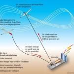 Windenergie opwekken met vliegtuigje