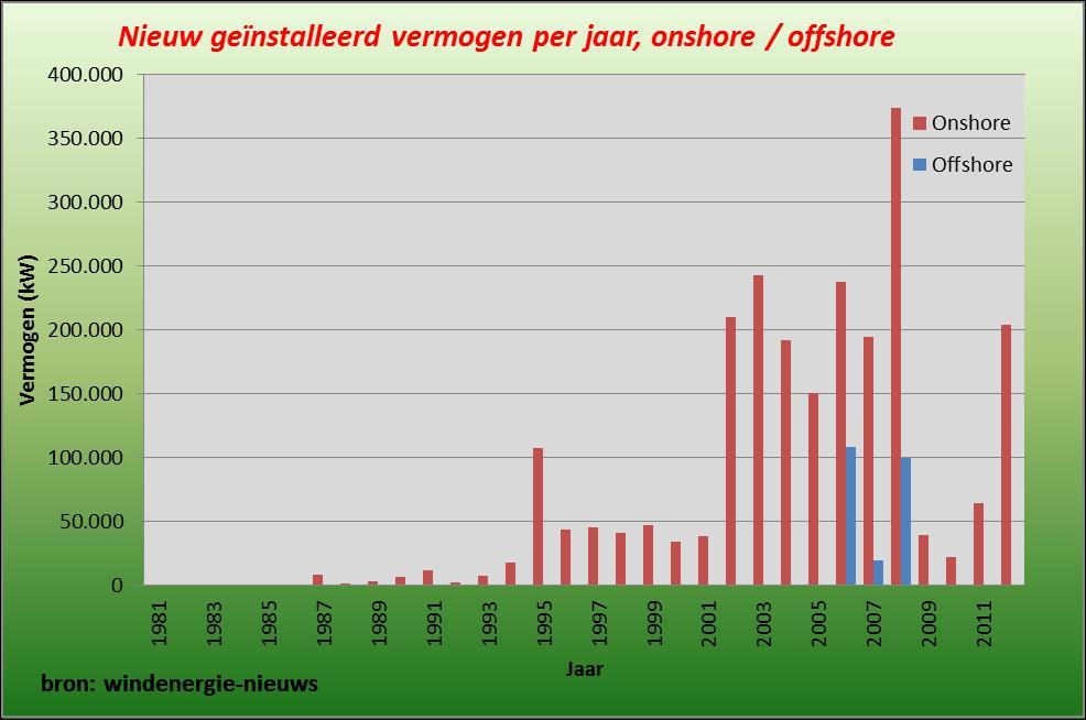 Nieuw geinstalleerd vermogen 2012