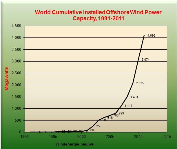 Offshorewindpowerwereldwijd2011