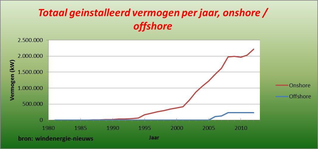 Totaal geinstalleerd vermogen onshore en offshore 2012