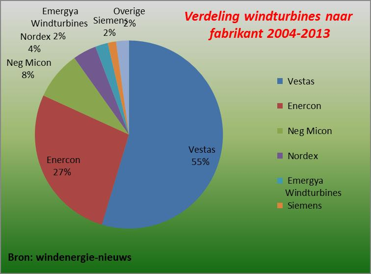 Verdeling windturbines fabrikant