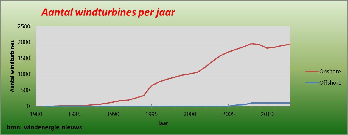 aantal windturbines per jaar