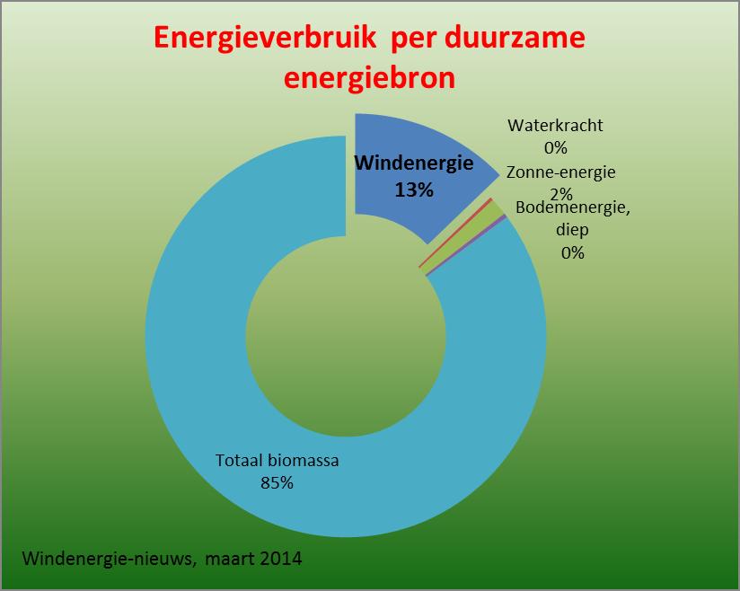 energieverbruik per duurzame energiebron