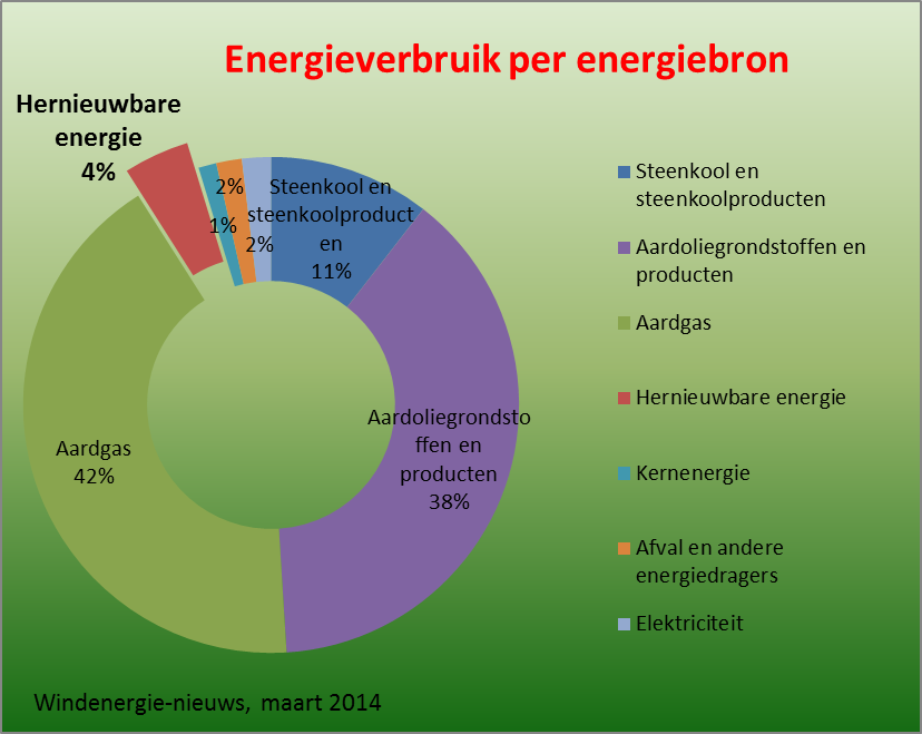 energieverbruik per energiebron