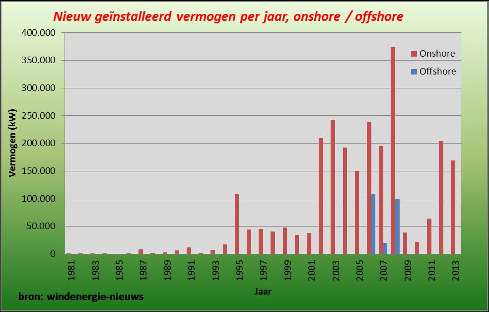 nieuw geinstalleerd vermogen per jaar