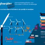 Windpark Borssele op zee geen onaanvaardbare effecten voor natuur en scheepvaart