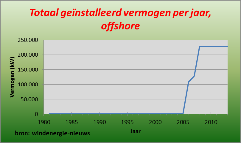 totaal geinstalleerd vermogen offshore