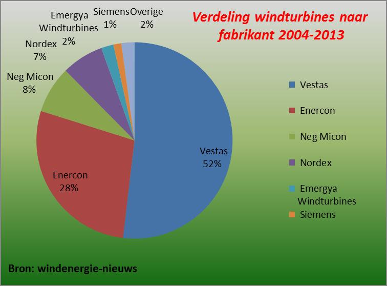 verdeling windturbines naar fabrikant